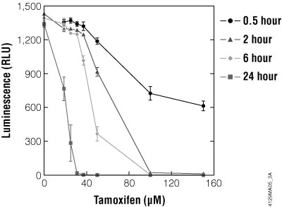 Characterization of the toxic effects of tamoxifen on HepG2 cells using the CellTiter-Glo® Luminescent Cell Viability Assay to measure ATP as an indication of cell viability.